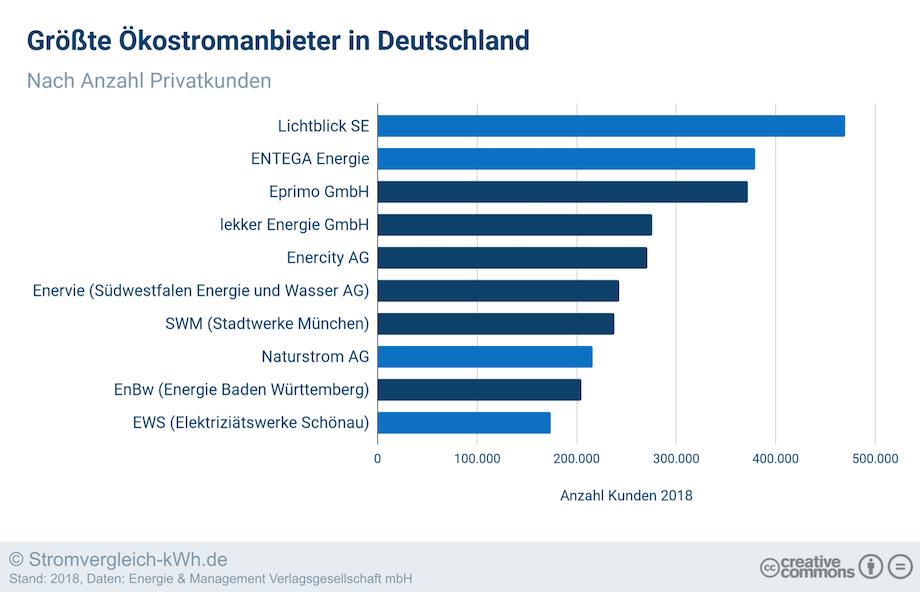 Größte Ökostromanbieter Deutschland
