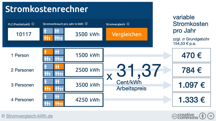 Stromkosten berechnen über den Stromkostenrechner