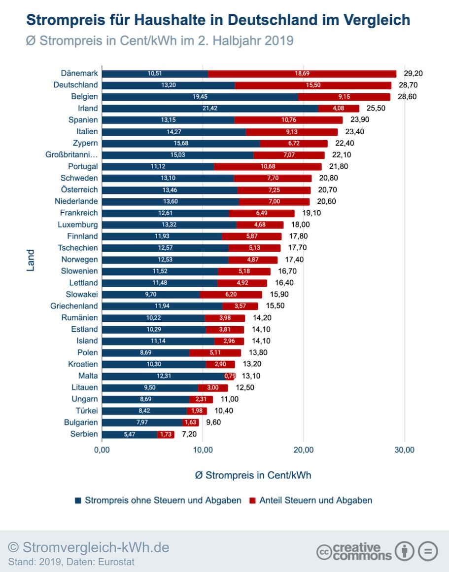 Strompreis Vergleich Deutschland