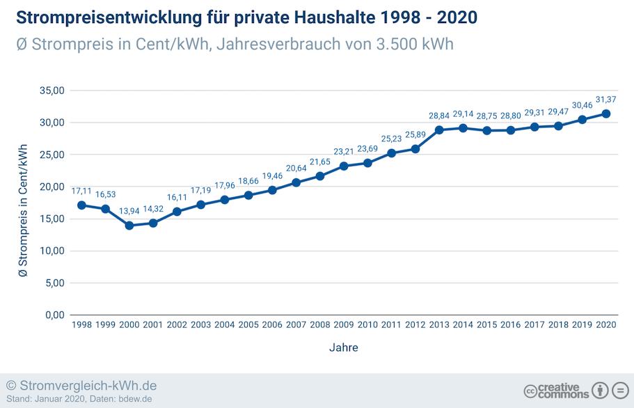 Strompreisentwicklung 1998-2020 private Haushalte