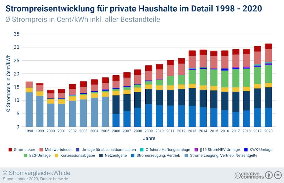 Strompreisentwicklung private Haushalte im Detail