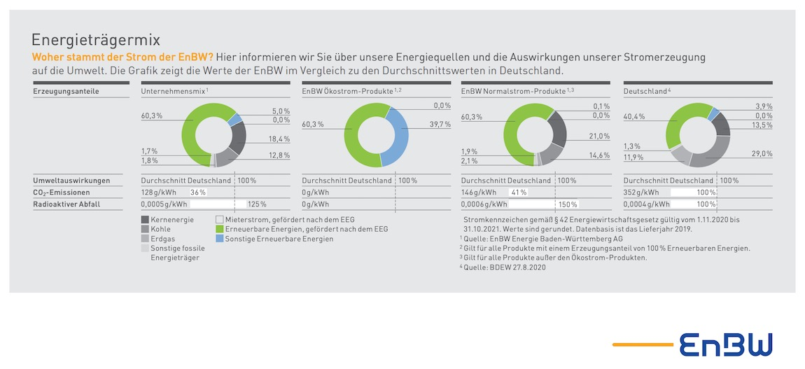 Strompreiszusammensetzung-EnBW