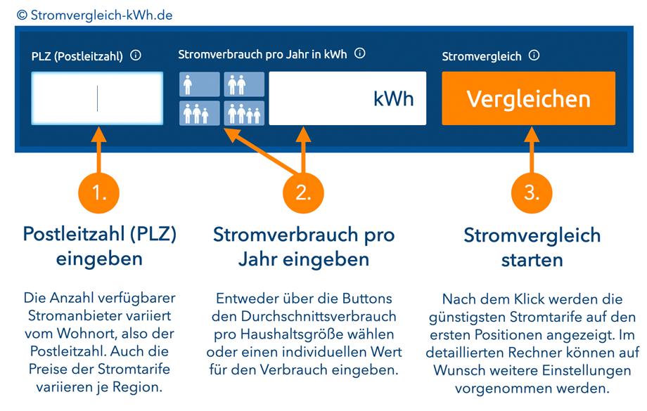 Stromrechner Stromvergleich kWh