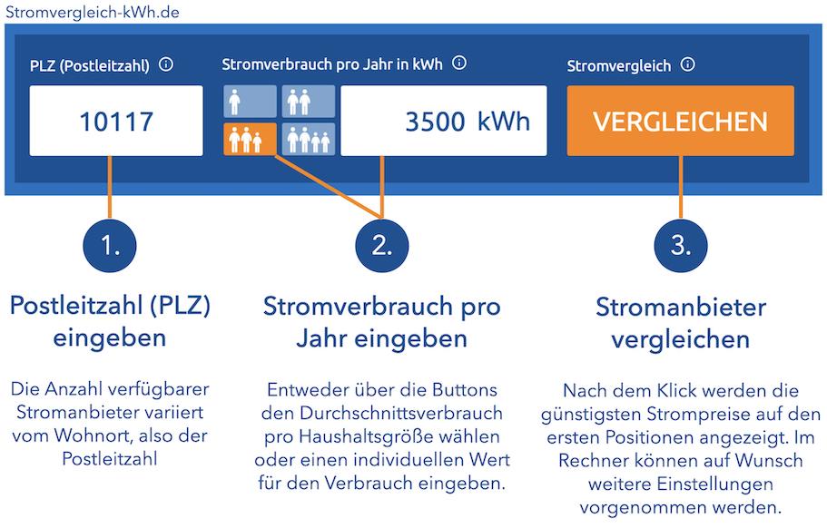Stromvergleich-kWh Erklärung