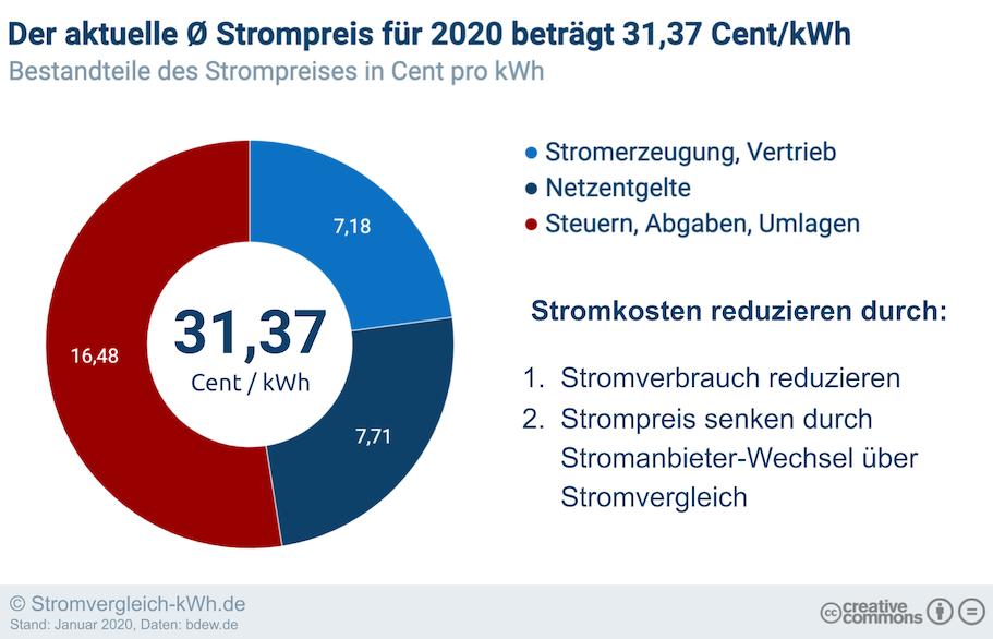 Stromvergleich-kWh